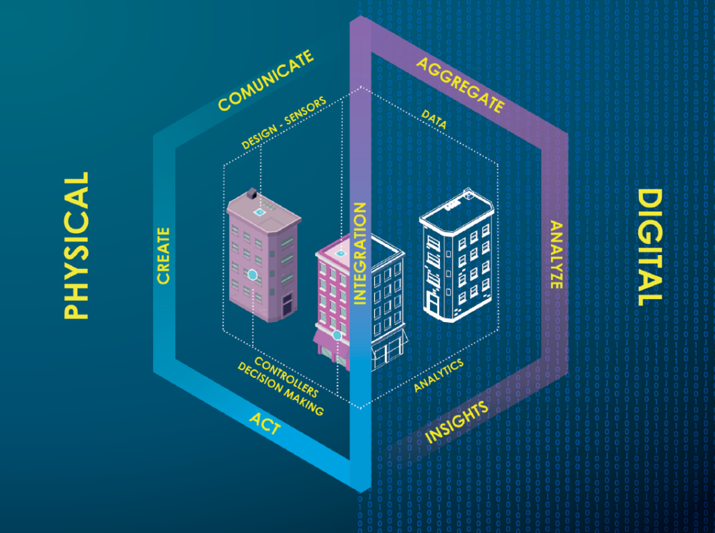 The Digital Twin concept